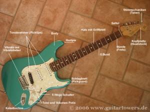 Aufbau einer Gitarre